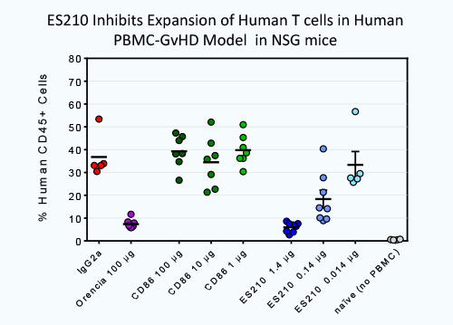 ES210 inhibits expansion of human T cells in human PBMC-GvHD model in NSG mice.